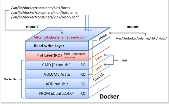 ../_images/docker-container-layers.png